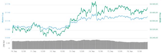 Grafica Bitcoin 170918
