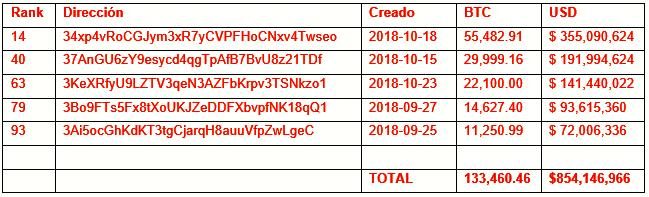 Quienes han comprado mas de 130000 bitcoins en estas 4 semanas