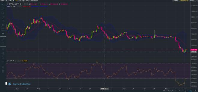 Analisis grafica Bitcoin 291118 2