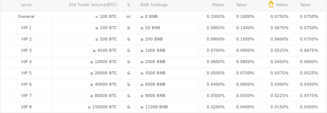 Binance Trading 7