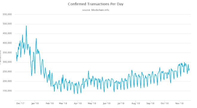 Evolucion de transacciones de Bitcoins 251118