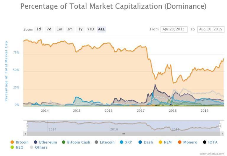 Caída de dominancia de Bitcoin que coincide con auge de Altcoins.