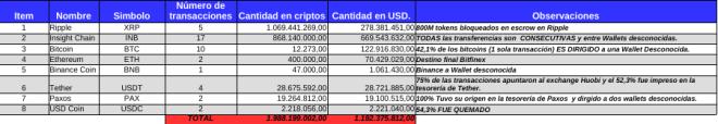 Movimientos de las ballenas Bitcoin