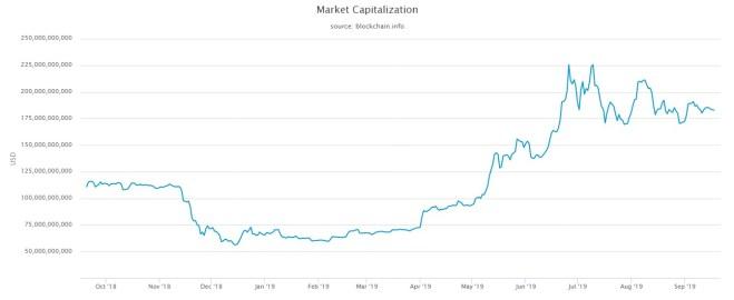 Gráfica capitalización de mercado del Bitcoin