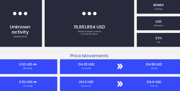 Movimiento de 15.9 millones de dólares por el Exchange BitMEX