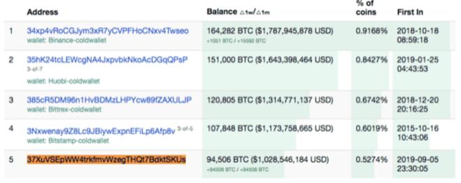 Movimientos de una ballena de Bitcoin