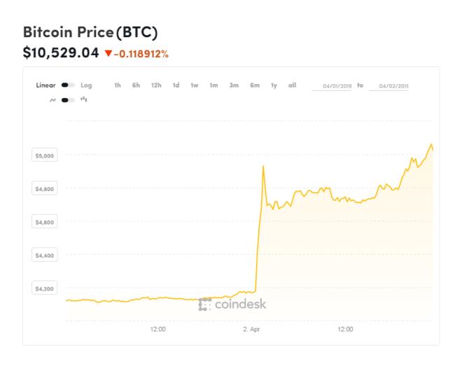 Aumento del Bitcoin el 02 de abril del 2019