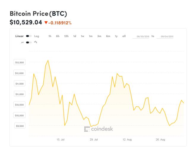 Evolución del precio del Bitcoin en las últimas semanas