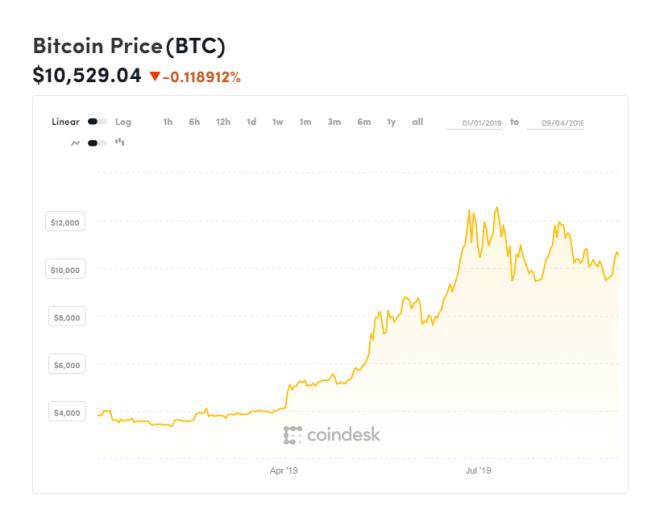 Evolución del precio del Bitcoin en el último año