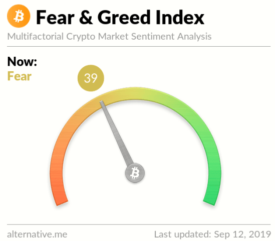 Índice del sentimiento Bitcoin