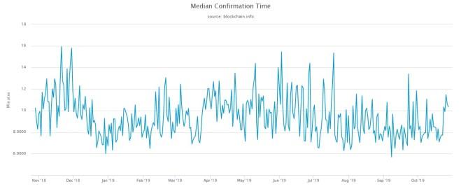 Indicadores de Bitcoin: Tiempo de ejecución de las transacciones