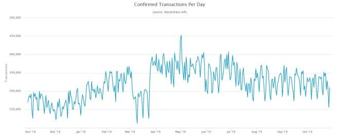 Indicadores de Bitcoin: Volumen de transacciones