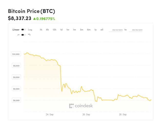 Cotización de Bitcoin en las últimas 2 semanas