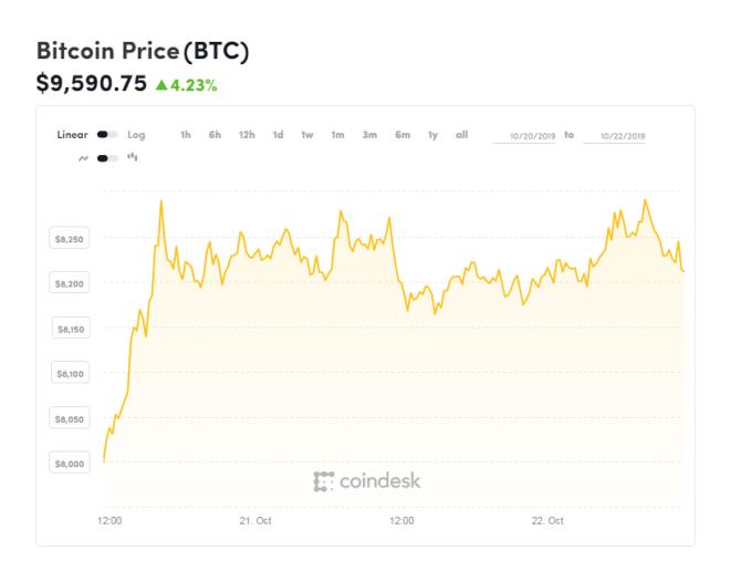 Gráfica semanal Bitcoin