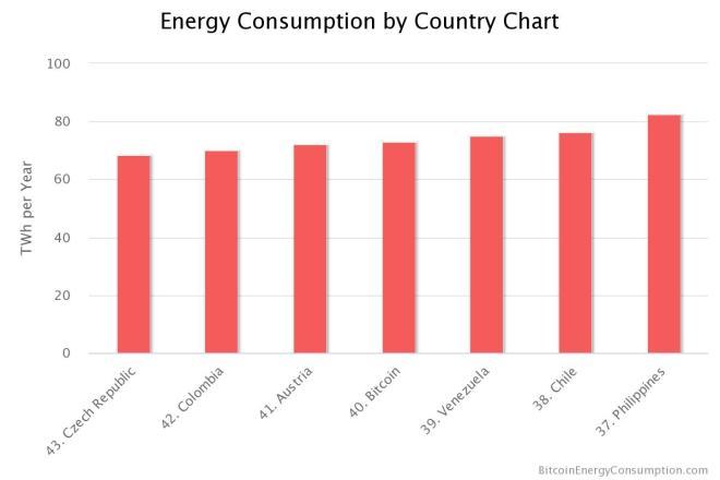 Minería: Consumo de Energía en Países / Bitcoin