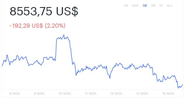Ballenas crypto: Cotización actual del Bitcoin