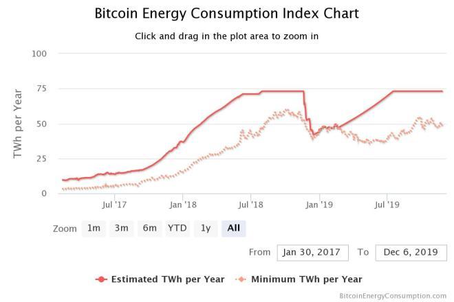 Índice de consumo de minería de Bitcoin
