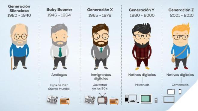 Las diferentes generaciones y su relación con el Bitcoin