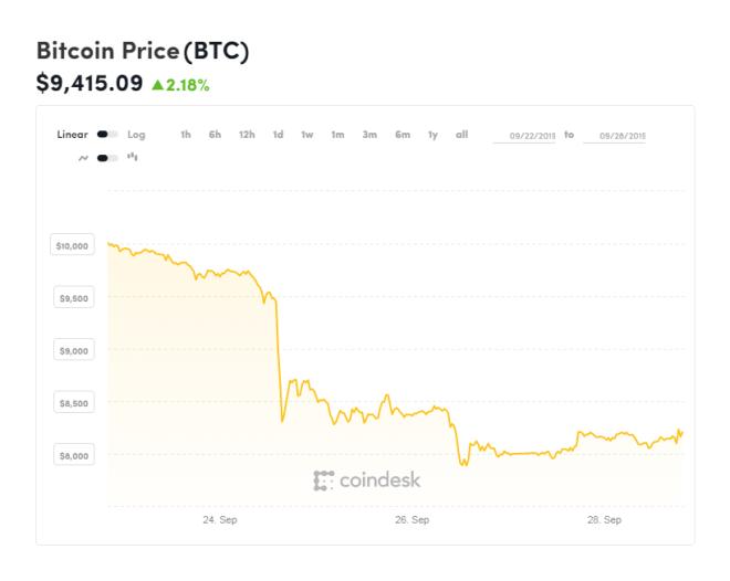 Gráfica del Bitcoin del último mes