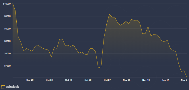 Gráfica del Bitcoin de los últimos 2 meses