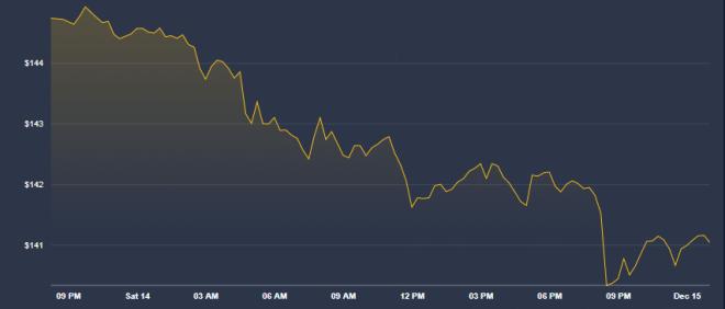 Ballenas crypto - Gráfica de Ethereum de las últimas 24 horas