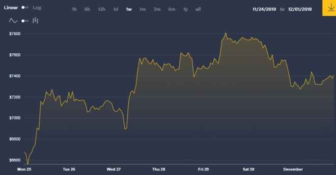 Criptomonedas - Gráfica del Bitcoin de la última semana