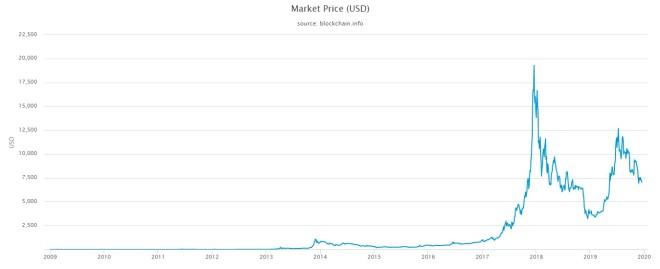 Hazañas del Bitcoin en sus 11 años de vida