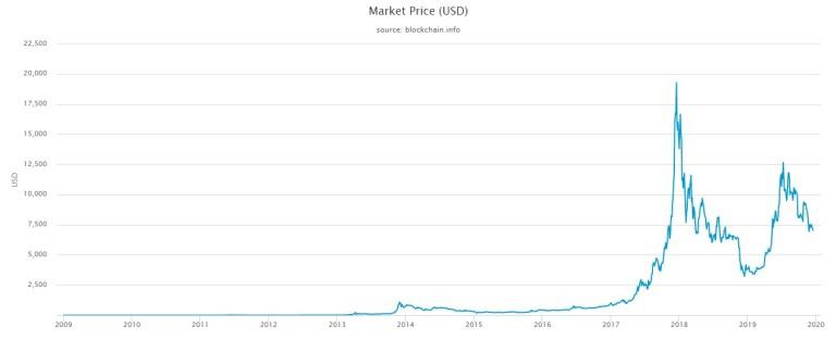El ascenso de Bitcoin fue el comienzo de la masificación de las criptomonedas