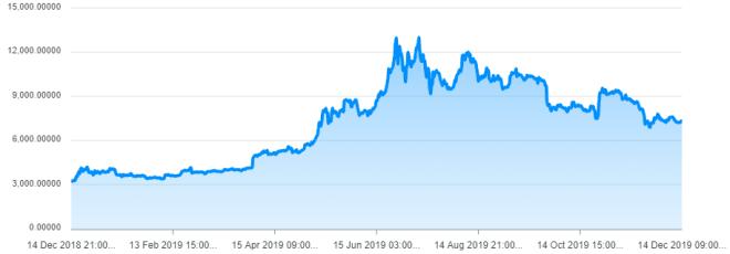 Gráfica del precio del Bitcoin en el último año