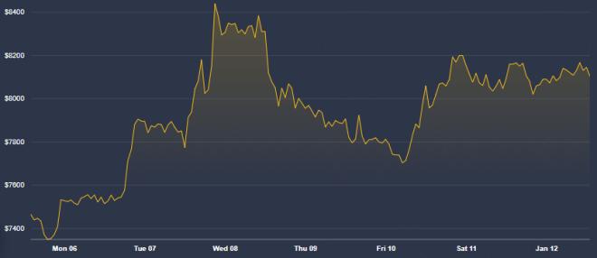 Gráfica del Bitcoin de la última semana - Volatilidad Stablecoins