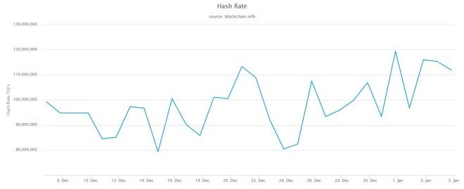 Gráfica de la Tasa de Hash Rate de Bitcoin