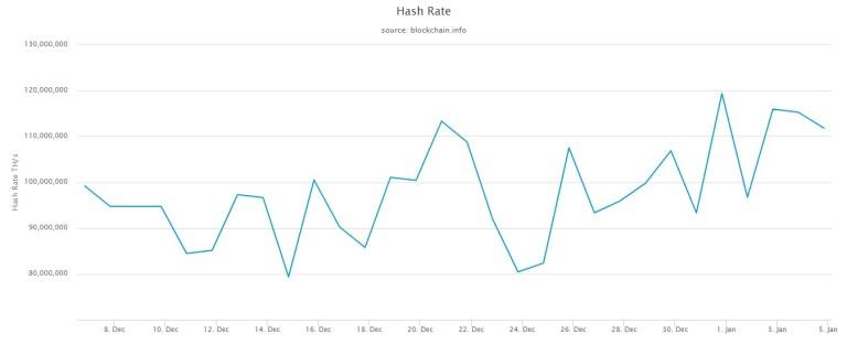 La Tasa de Hash debe tener muy en cuenta para conocer el estado del cripto mercado