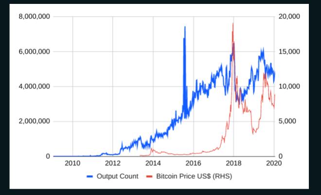 BitMEX: Evolución del Bitcoin a lo largo de su historia