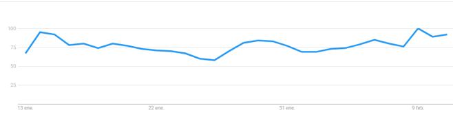 Google Trends: Evolución de las búsquedas de Google en el último mes. Criptomonedas.