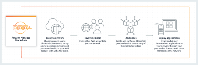 Blockchain - Amazon