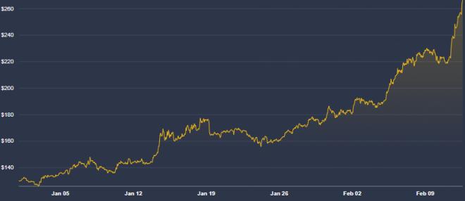 Evolución de Ethereum en las últimas semanas. ¿Y Bitcoin?