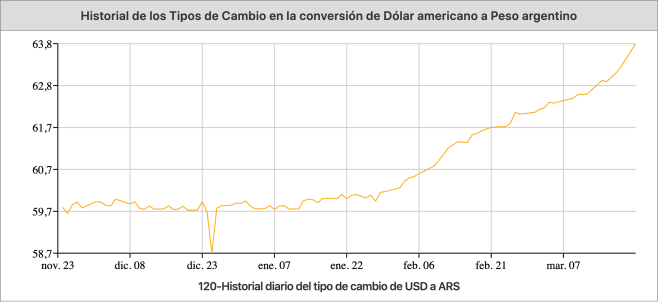 Comportamiento del tipo de cambio fuente: The Money Converter.