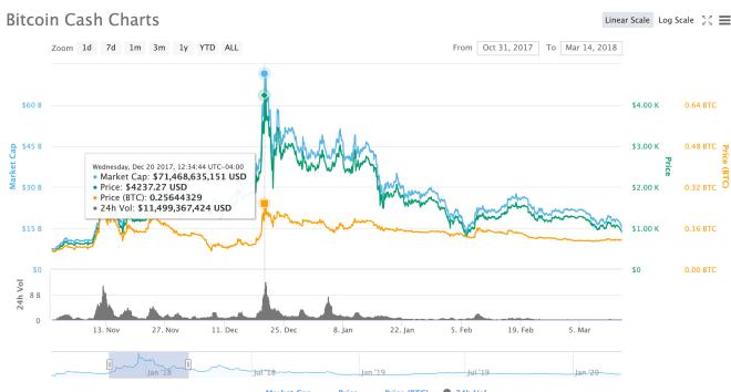 Brecha entre Bitcoin y Bitcoin Cash