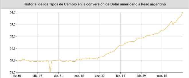 Argentina dólar Bitcoin - Fuente: themoneyconverter