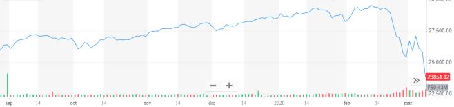 Los efectos del lunes y miércoles en la bolsa pueden apreciarse en el índice Dow Jones