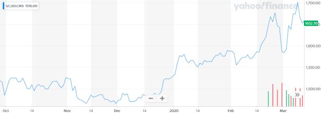 Ni siquiera el oro ha podido librarse del colapso. Cortesía: Yahoo Finance