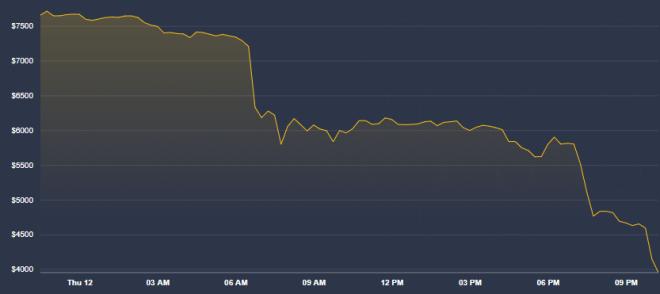 Bitcoin ha colapsado frente a la presión del Coronavirus