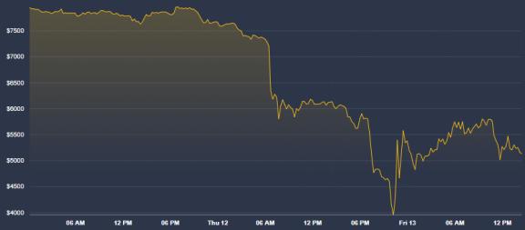 La caída del Bitcoin fue parte de la locura de la semana que ha continuado en las cifras del mempool de Blockchain.com