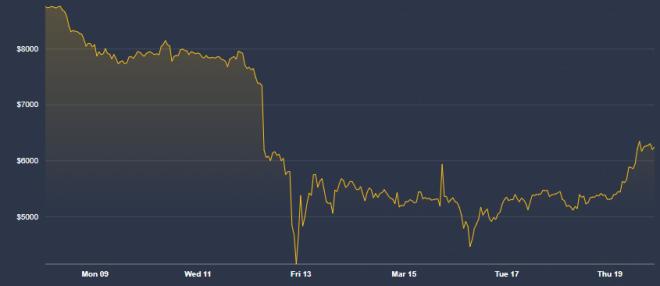 El Coronavirus ha impactado negativamente el precio del Bitcoin. Fuente: Coindesk
