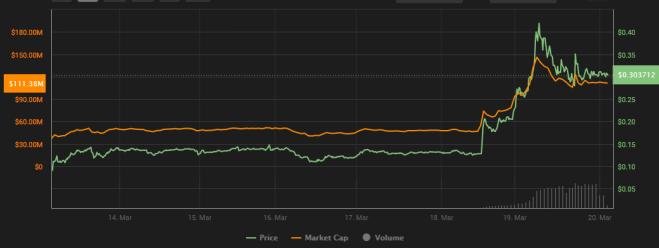 El mercado de Steem parece haber recibido de forma positiva la victoria de Sun - Fuente: Coin360.