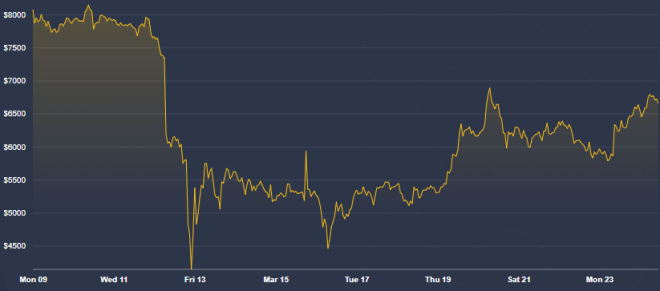 La gran volatilidad en los mercados financieros ha sido su característica fundamental, que nos obliga a analizar con cuidado antes de invertir dinero en Bitcoin. Fuente: Coindesk