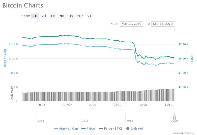 Gráfica de precios de Bitcoin - Fuente: CoinMarketCap