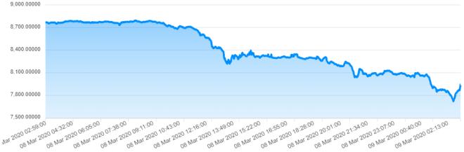 Gráfica del precio del Bitcoin en las últimas 24 horas.