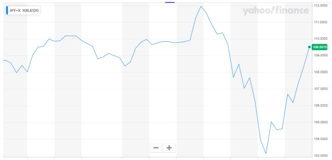 Gráfica del Yen japonés 2020