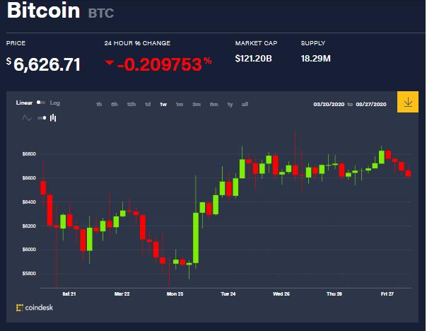 Gráfica del precio del Bitcoin en la semana, mientras las ballenas crypto ejecutaban sus compras y ventas. Fuente: Coindesk